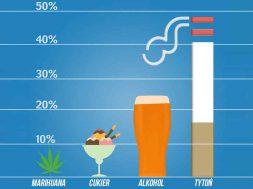 marihuana-cukier-alkohol-tyton